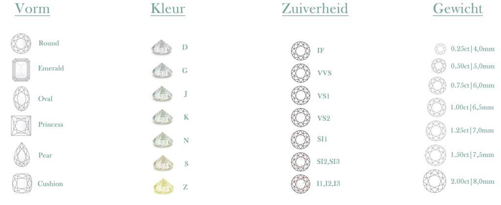 kwaliteit diamant